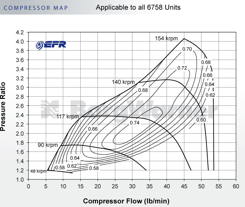 BorgWarner 11589880037 Compressor Map