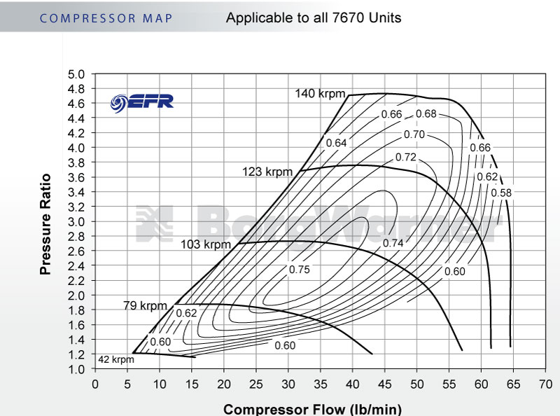 BorgWarner 179390 Compressor Map