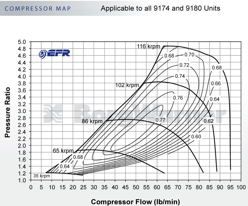 BorgWarner 179358 Compressor Map
