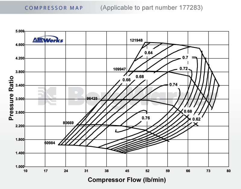 BorgWarner S300SX3-14 Compressor Map