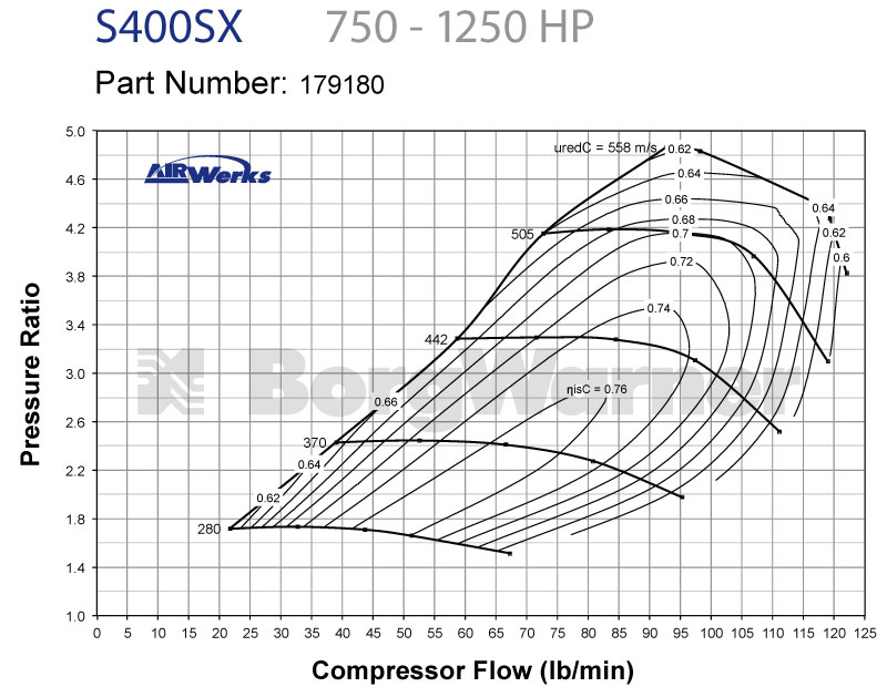 BorgWarner S400SX4 Compressor Map