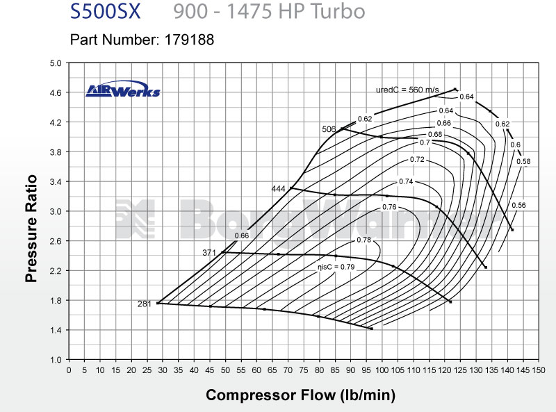 BorgWarner S500SX Compressor Map
